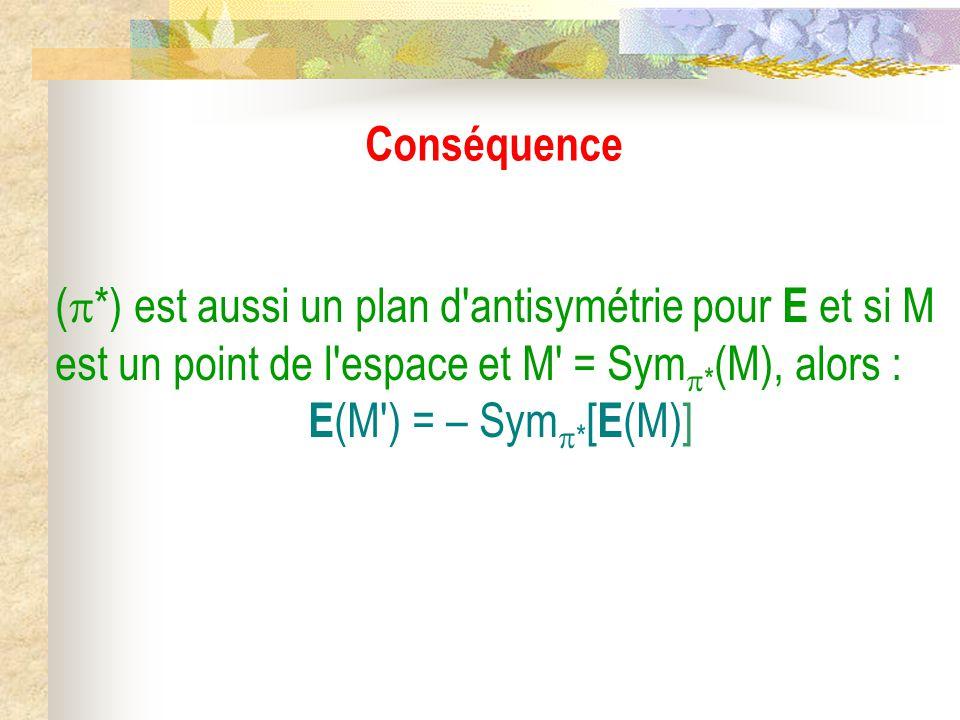 Conséquence (  *) est aussi un plan d antisymétrie pour E et si M est un point de l espace et M = Sym  * (M), alors : E (M ) = – Sym  * [ E (M)]