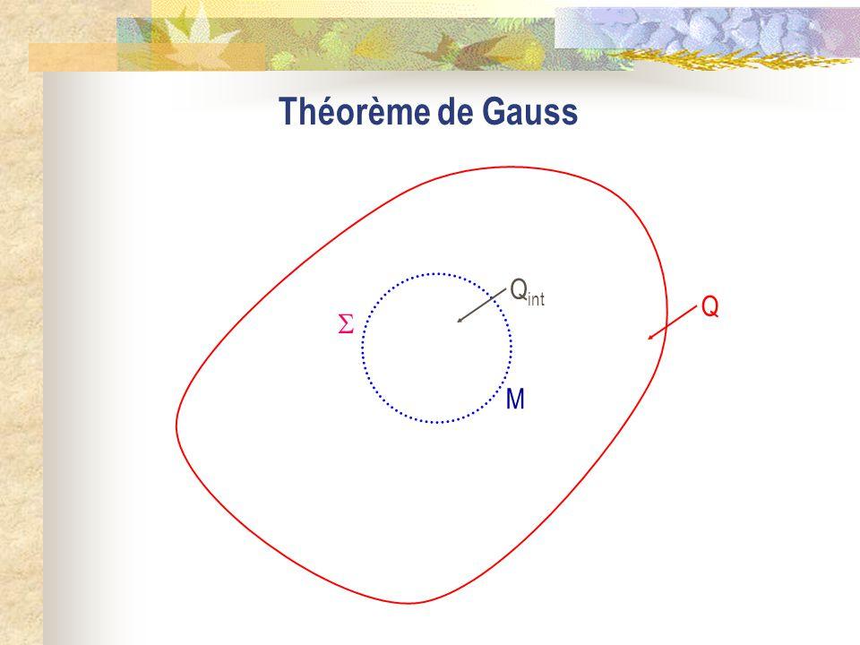Théorème de Gauss M Q int  Q