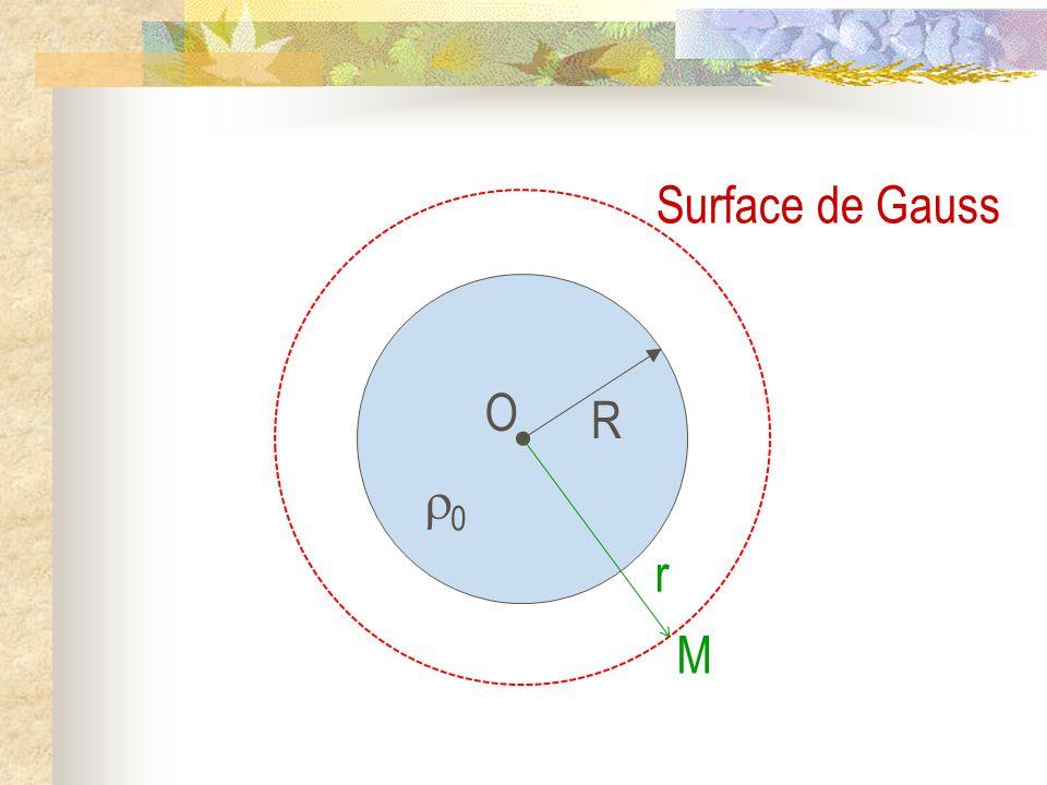 O R 00 M r Surface de Gauss