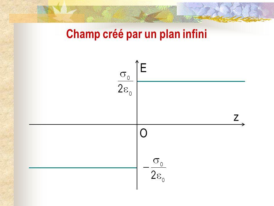 Champ créé par un plan infini E z O