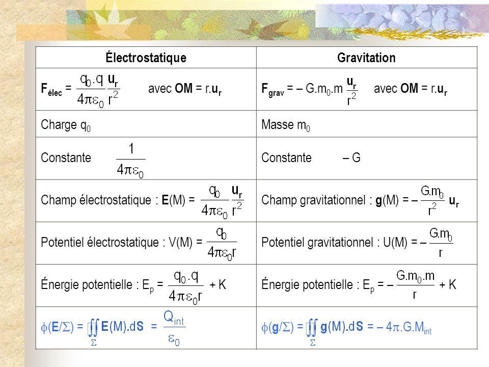ÉlectrostatiqueGravitation F élec = avec OM = r.u r F grav = – G.m 0.m avec OM = r.