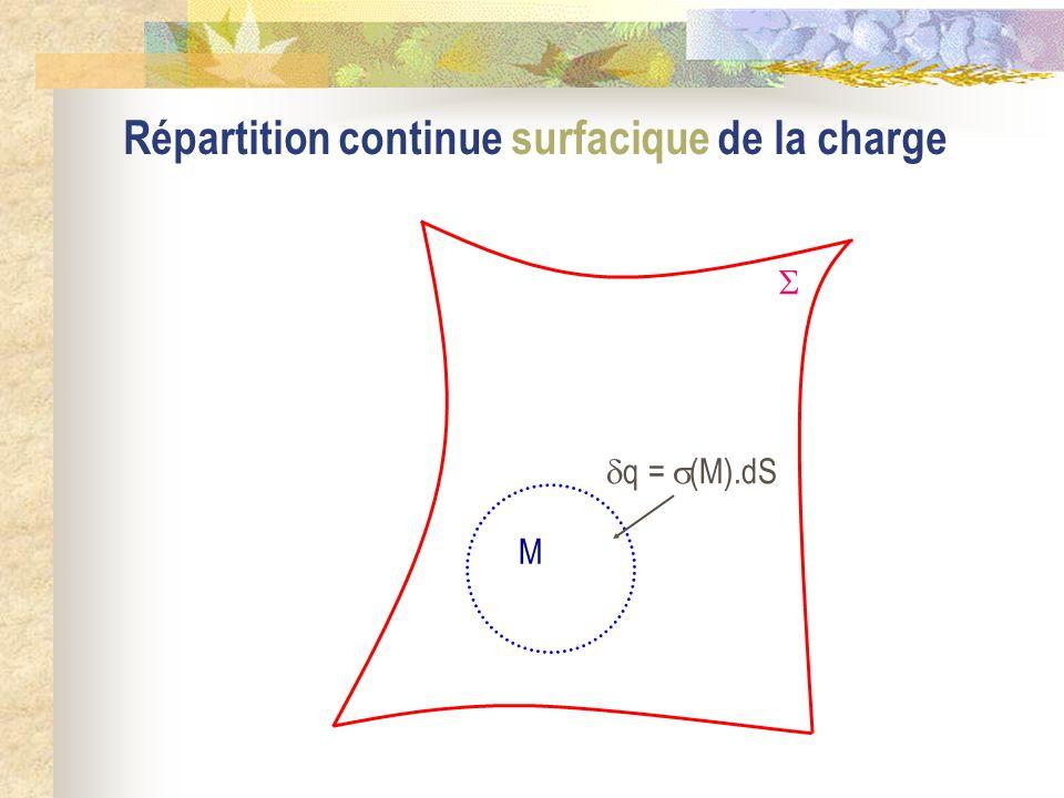 Conséquence (  ) est aussi un plan de symétrie pour E et si M est un point de l espace et M = Sym  (M), alors : E (M ) = Sym  [ E (M)]