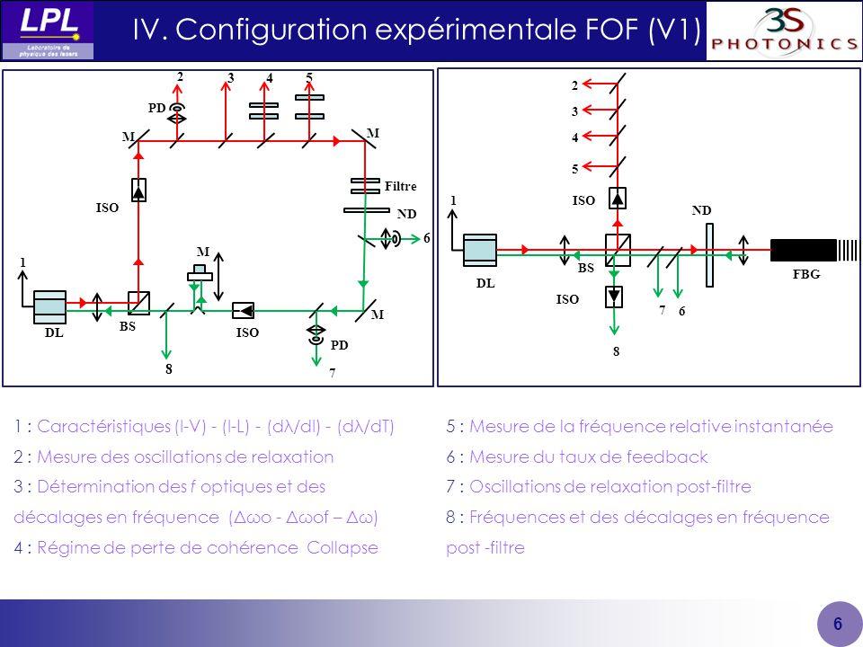 IV. Configuration expérimentale FOF (V1) 6 2 354 M 6 8 1 M M ISO BS Filtre PD DL ND M PD 1 2 5 4 8 6 ND BS 3 ISO DL FBG 7 1 : Caractéristiques (I-V) -