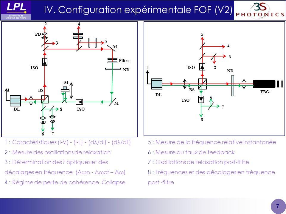 7 5 M M ISO BS Filtre DL ND M 6 8 7 2 PD 3 4 1 IV.