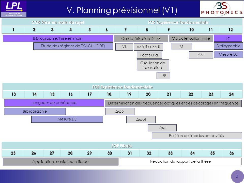 V. Planning prévisionnel (V1) 8 Bibliographie/Prise en main Etude des régimes de TKACH (COF) Caractérisation DL-3S IVL dλ/dT ; dλ/dI Facteur α Oscilla