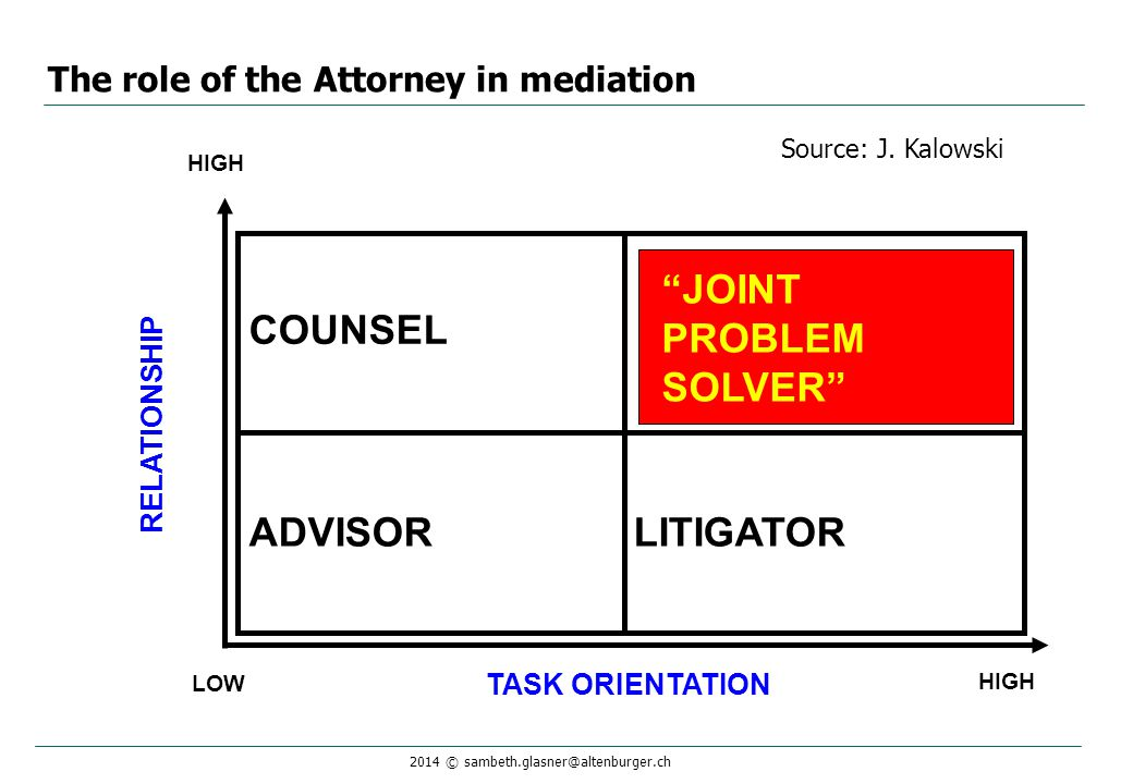 "2014 © sambeth.glasner@altenburger.ch The role of the Attorney in mediation TASK ORIENTATION LOW HIGH ADVISOR COUNSEL LITIGATOR HIGH ""JOINT PROBLEM SO"