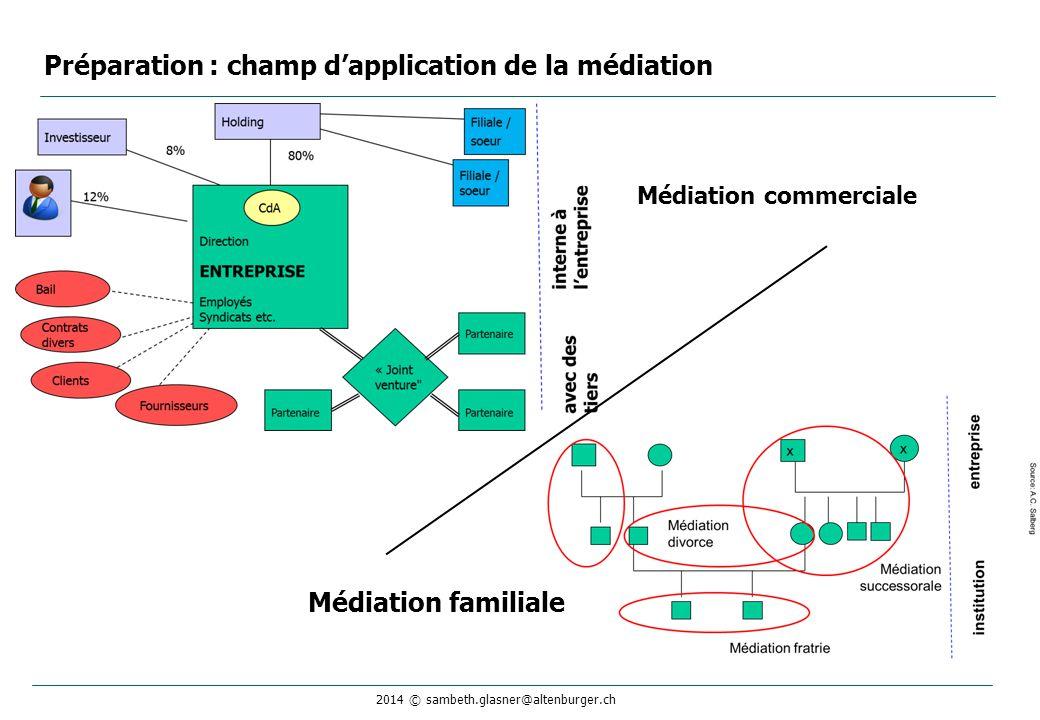 2014 © sambeth.glasner@altenburger.ch Préparation : champ d'application de la médiation Médiation familiale Médiation commerciale