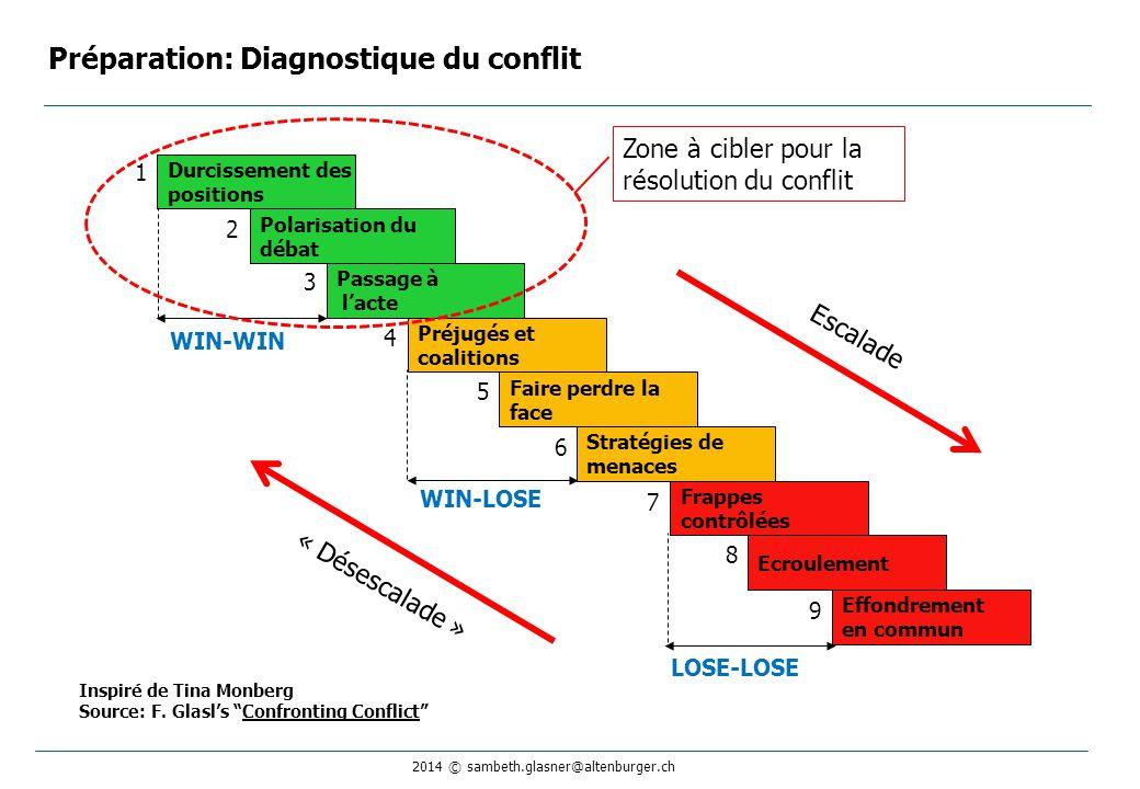 2014 © sambeth.glasner@altenburger.ch Préparation: Diagnostique du conflit Effondrement en commun Frappes contrôlées Ecroulement Stratégies de menaces