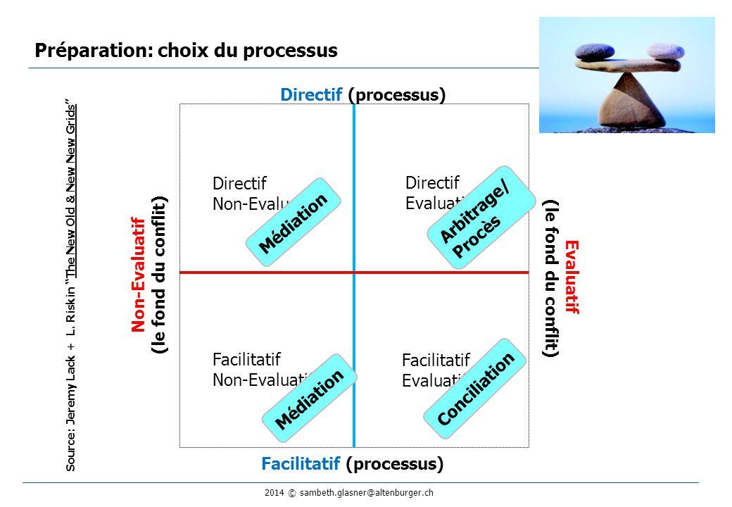 2014 © sambeth.glasner@altenburger.ch Directif Non-Evaluatif Directif Evaluatif Facilitatif Non-Evaluatif Facilitatif Evaluatif Préparation: choix du