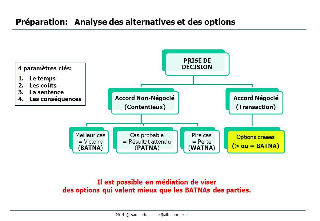 2014 © sambeth.glasner@altenburger.ch Préparation: Analyse des alternatives et des options Il est possible en médiation de viser des options qui valent mieux que les BATNAs des parties.