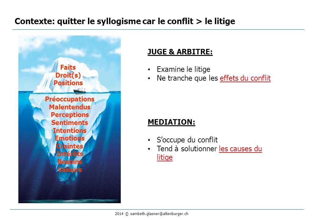 2014 © sambeth.glasner@altenburger.ch Contexte: quitter le syllogisme car le conflit > le litige Faits Droit(s) Positions Préoccupations Malentendus P