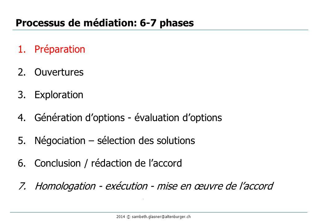 2014 © sambeth.glasner@altenburger.ch 1.Préparation 2.Ouvertures 3.Exploration 4.Génération d'options - évaluation d'options 5.Négociation – sélection