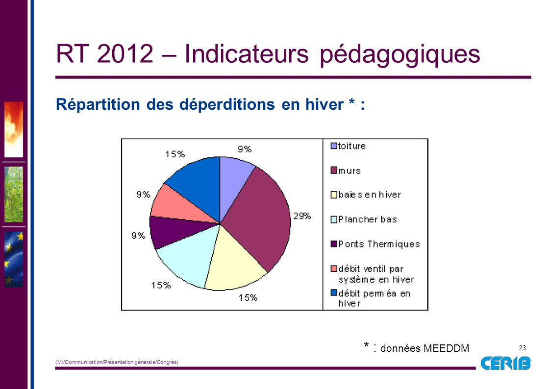 23 (M:/Communication/Présentation générale/Congrès) Répartition des déperditions en hiver * : RT 2012 – Indicateurs pédagogiques * : données MEEDDM