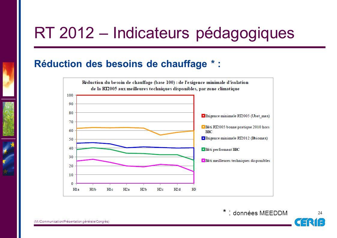 24 (M:/Communication/Présentation générale/Congrès) Réduction des besoins de chauffage * : RT 2012 – Indicateurs pédagogiques * : données MEEDDM