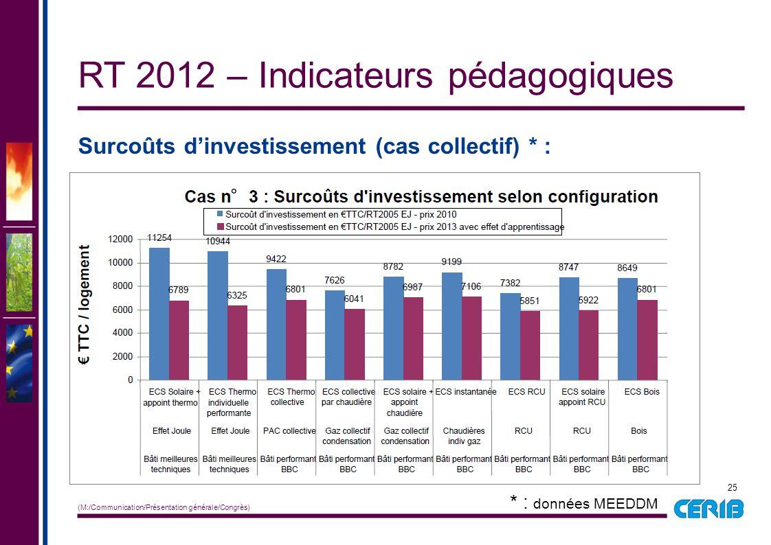 25 (M:/Communication/Présentation générale/Congrès) Surcoûts d'investissement (cas collectif) * : RT 2012 – Indicateurs pédagogiques * : données MEEDD