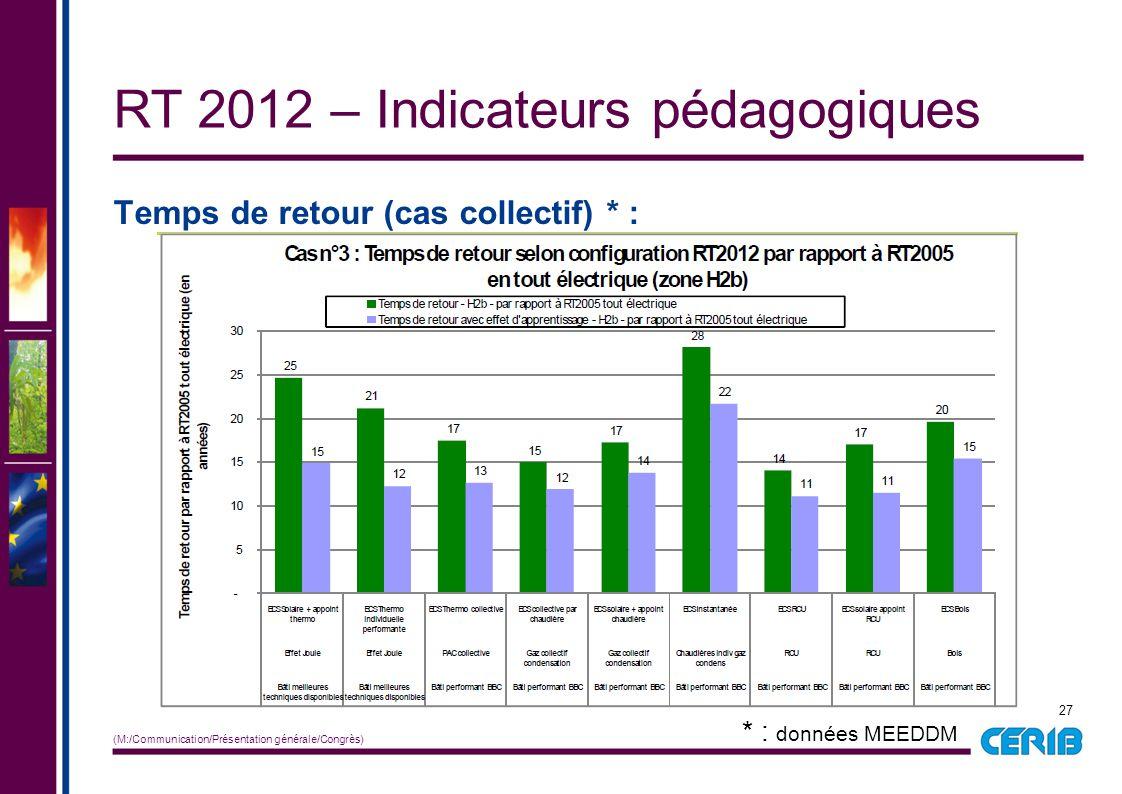 27 (M:/Communication/Présentation générale/Congrès) Temps de retour (cas collectif) * : RT 2012 – Indicateurs pédagogiques * : données MEEDDM