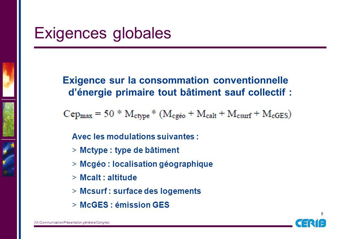 9 (M:/Communication/Présentation générale/Congrès) L'exigence Cepmax en MI est ainsi comprise entre 40 et 132 kWh/m2/an si on fait varier les combinaisons des 5 paramètres Exigences globales