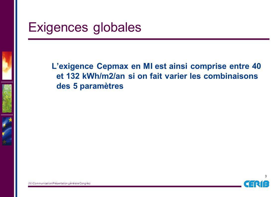 9 (M:/Communication/Présentation générale/Congrès) L'exigence Cepmax en MI est ainsi comprise entre 40 et 132 kWh/m2/an si on fait varier les combinai