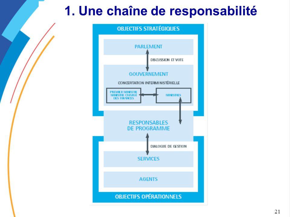 21 1. Une chaîne de responsabilité