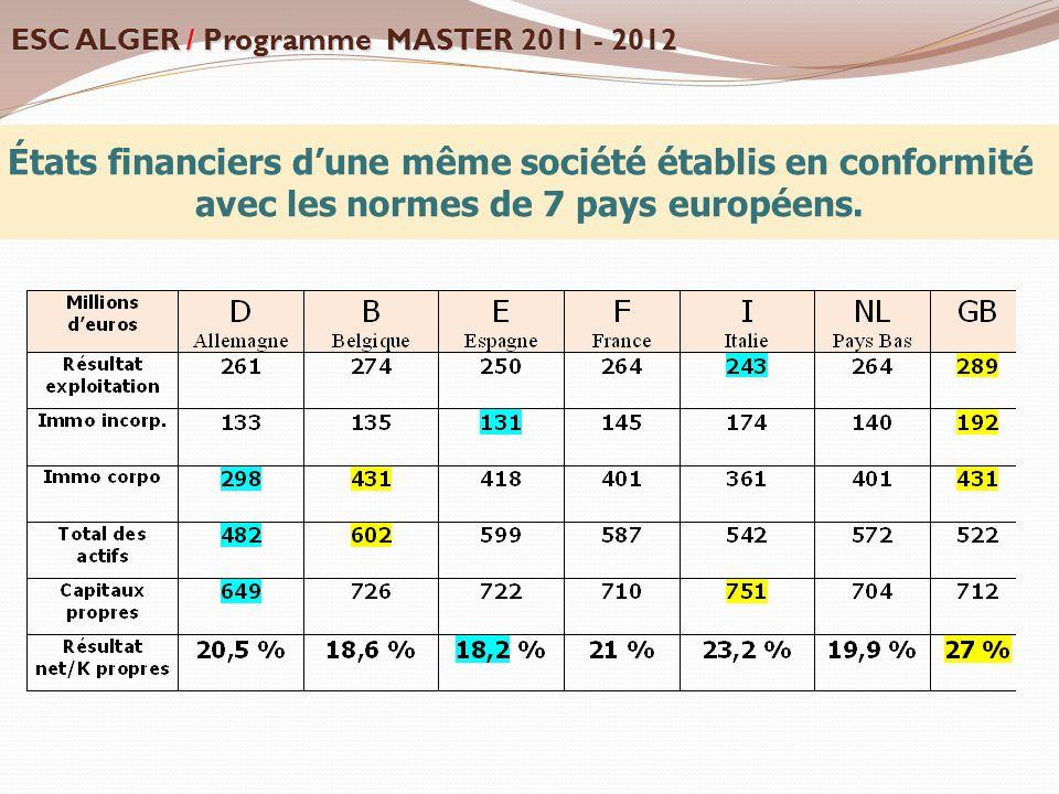États financiers d'une même société établis en conformité avec les normes de 7 pays européens. ESC ALGER / Programme MASTER 2011 - 2012