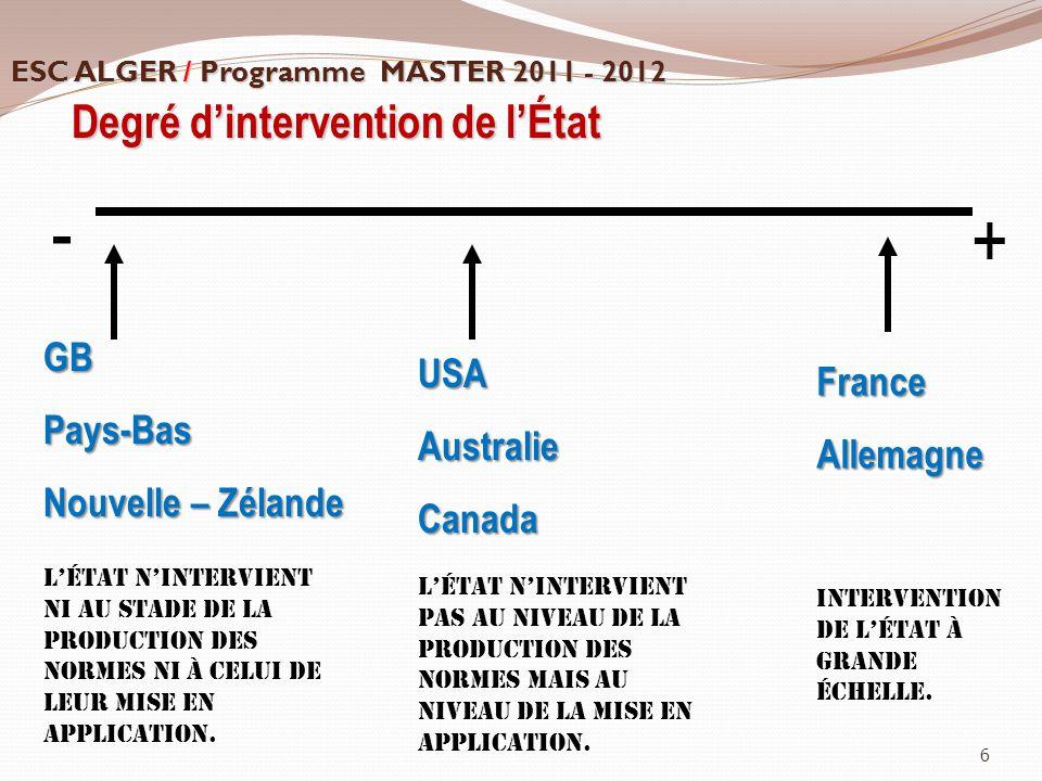 6 Degré d'intervention de l'État - + FranceAllemagne USAAustralieCanada GBPays-Bas Nouvelle – Zélande Intervention de l'État à grande échelle. L'état