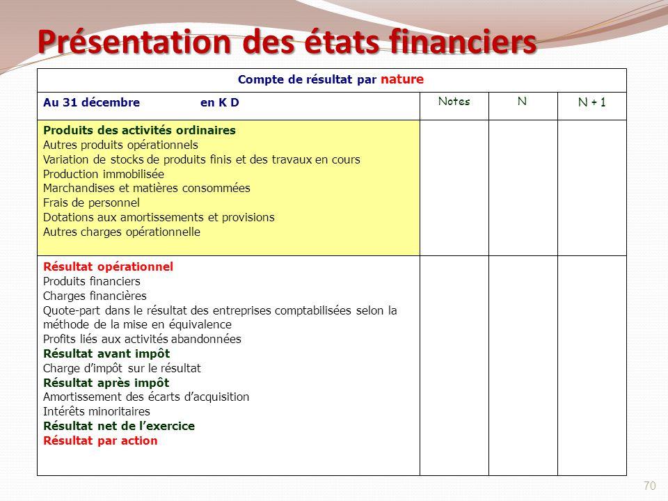 Présentation des états financiers 70 NotesN N + 1 Produits des activités ordinaires Autres produits opérationnels Variation de stocks de produits fini
