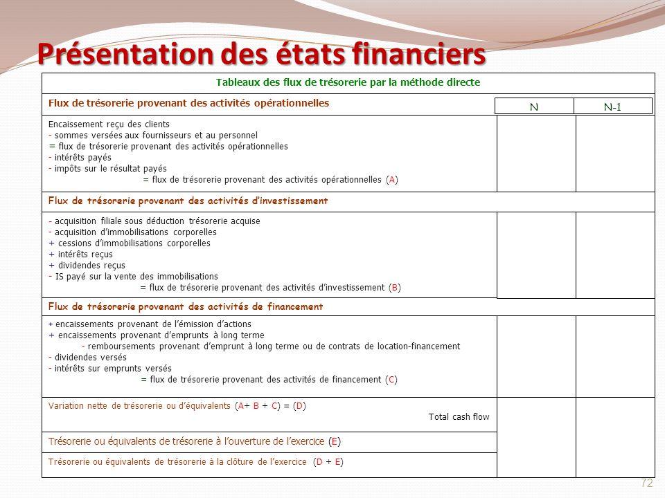Présentation des états financiers 72 Tableaux des flux de trésorerie par la méthode directe Flux de trésorerie provenant des activités opérationnelles