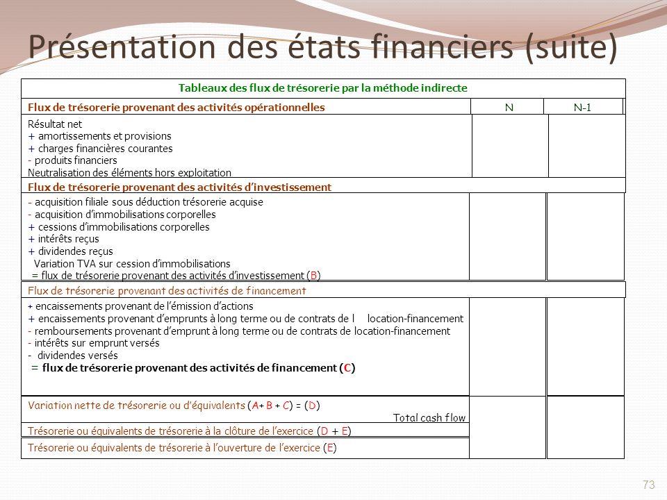 Présentation des états financiers (suite) 73 Tableaux des flux de trésorerie par la méthode indirecte Flux de trésorerie provenant des activités opéra