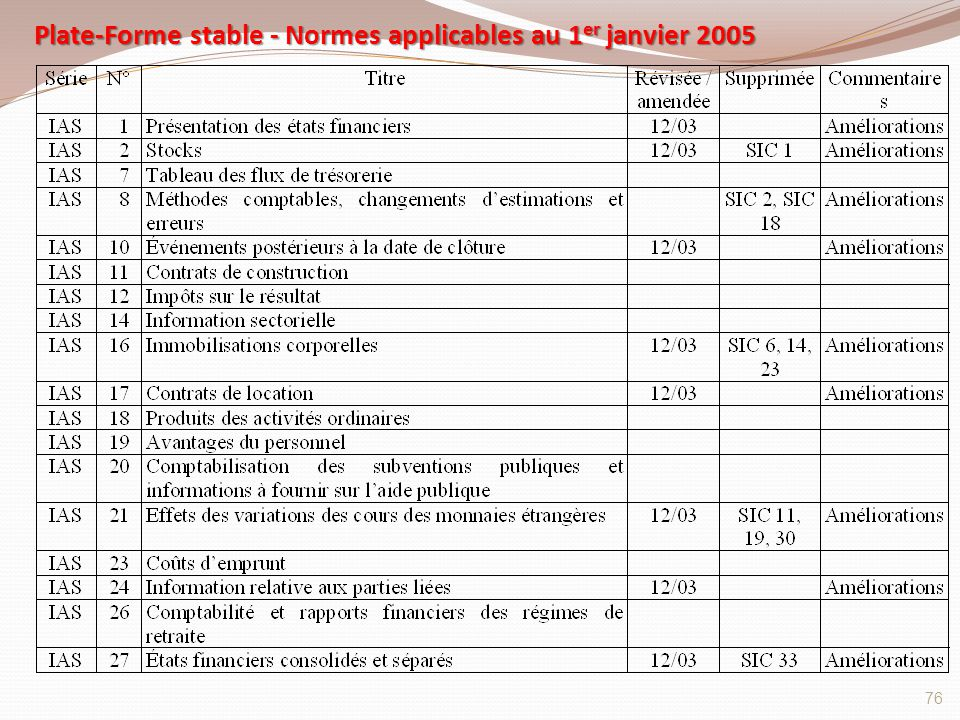 Plate-Forme stable - Normes applicables au 1 er janvier 2005 76