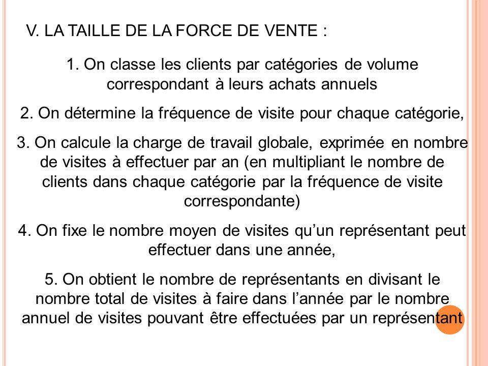 V. LA TAILLE DE LA FORCE DE VENTE : 1. On classe les clients par catégories de volume correspondant à leurs achats annuels 2. On détermine la fréquenc