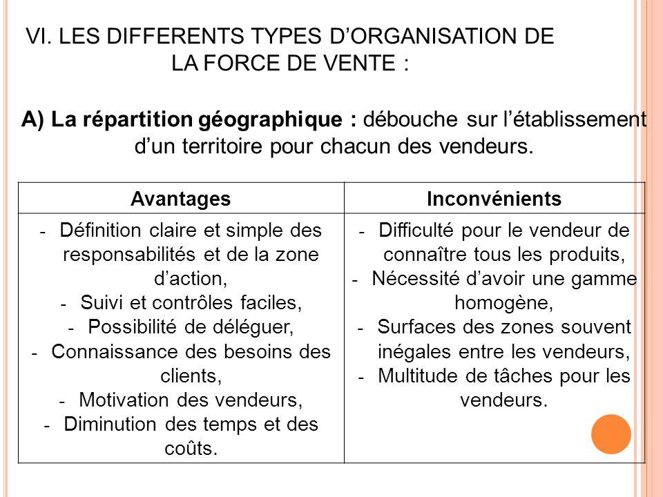 VI. LES DIFFERENTS TYPES D'ORGANISATION DE LA FORCE DE VENTE : A) La répartition géographique : débouche sur l'établissement d'un territoire pour chac