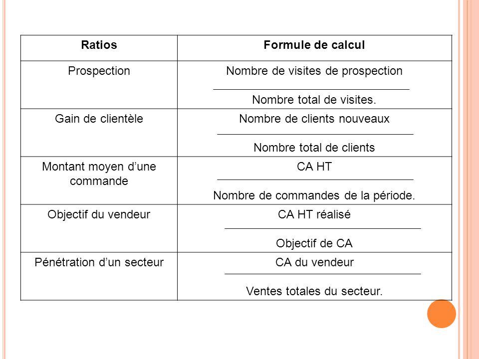 RatiosFormule de calcul ProspectionNombre de visites de prospection Nombre total de visites. Gain de clientèleNombre de clients nouveaux Nombre total