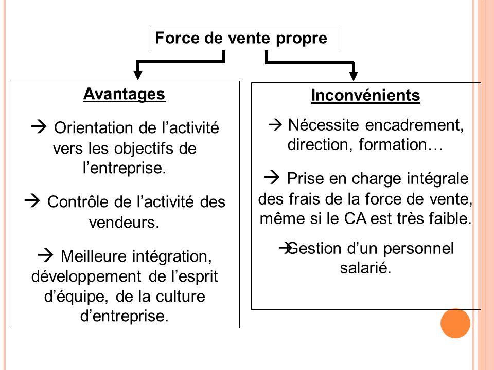 Force de vente propre Avantages  Orientation de l'activité vers les objectifs de l'entreprise.  Contrôle de l'activité des vendeurs.  Meilleure int
