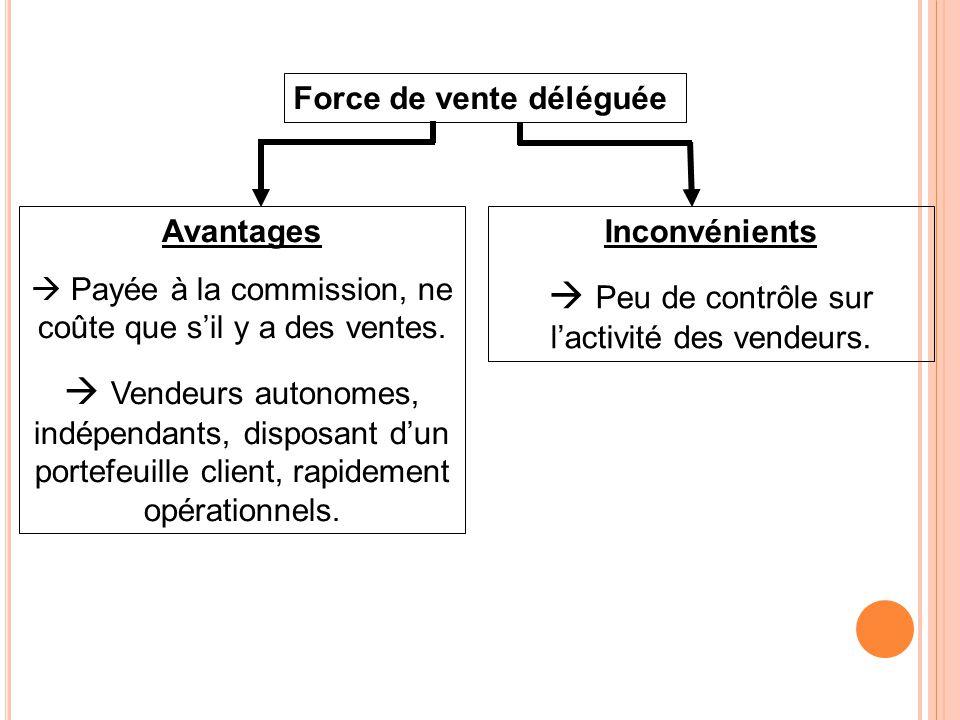 V.LA TAILLE DE LA FORCE DE VENTE : 1.