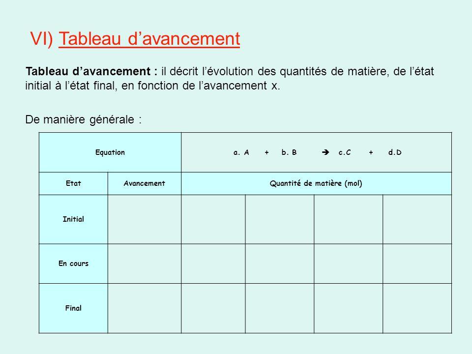 VI) Tableau d'avancement Tableau d'avancement : il décrit l'évolution des quantités de matière, de l'état initial à l'état final, en fonction de l'ava