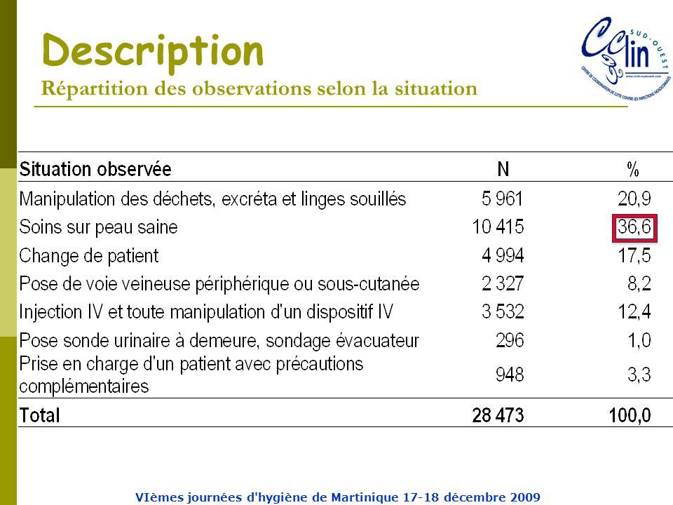 Description Répartition des observations selon la situation VIèmes journées d hygiène de Martinique 17-18 décembre 2009