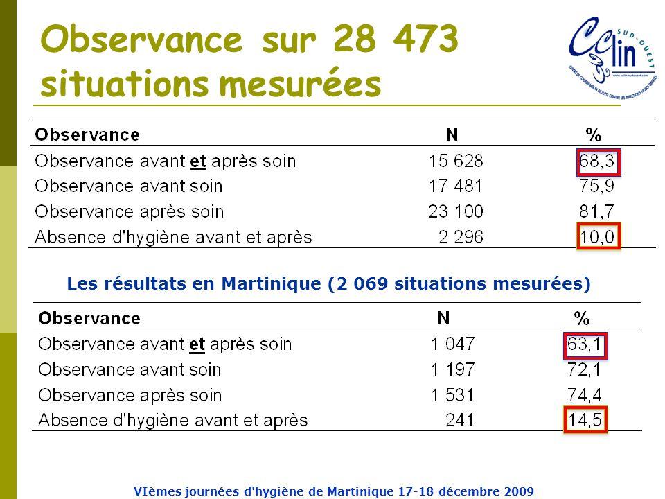 Observance sur 28 473 situations mesurées Les résultats en Martinique (2 069 situations mesurées) VIèmes journées d hygiène de Martinique 17-18 décembre 2009