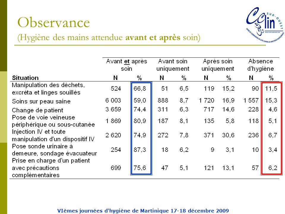 Observance (Hygiène des mains attendue avant et après soin) VIèmes journées d hygiène de Martinique 17-18 décembre 2009
