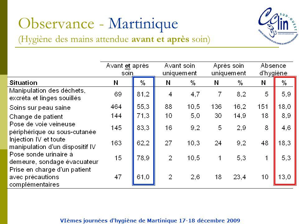 Observance - Martinique (Hygiène des mains attendue avant et après soin) VIèmes journées d hygiène de Martinique 17-18 décembre 2009