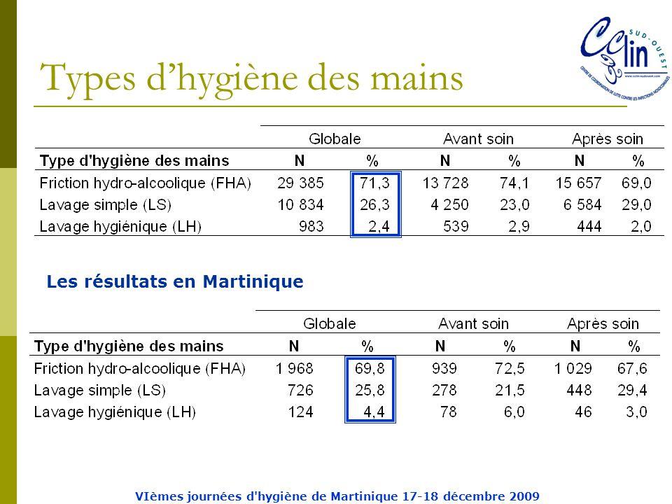 Types d'hygiène des mains Les résultats en Martinique VIèmes journées d hygiène de Martinique 17-18 décembre 2009