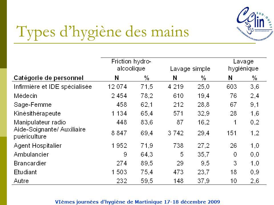Types d'hygiène des mains VIèmes journées d hygiène de Martinique 17-18 décembre 2009