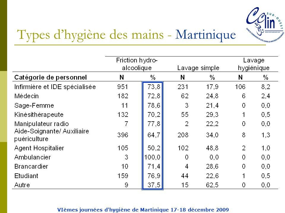 Types d'hygiène des mains - Martinique VIèmes journées d hygiène de Martinique 17-18 décembre 2009