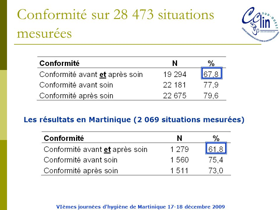 Conformité sur 28 473 situations mesurées Les résultats en Martinique (2 069 situations mesurées) VIèmes journées d hygiène de Martinique 17-18 décembre 2009