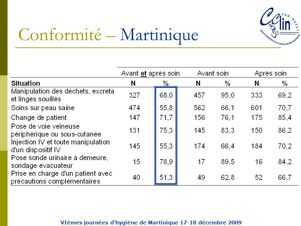 Conformité – Martinique VIèmes journées d hygiène de Martinique 17-18 décembre 2009