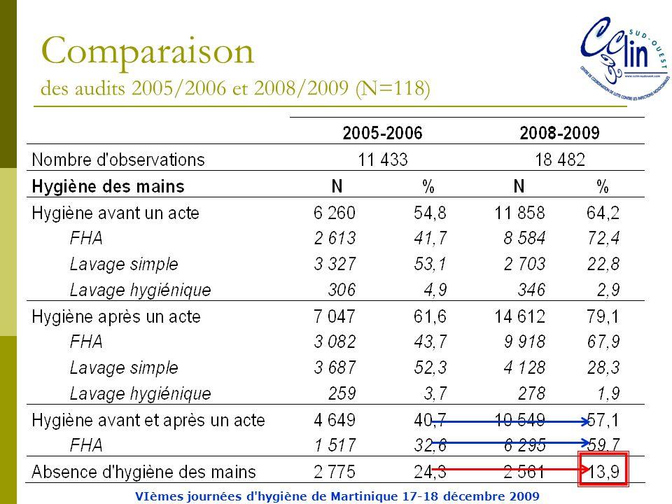Comparaison des audits 2005/2006 et 2008/2009 (N=118) VIèmes journées d hygiène de Martinique 17-18 décembre 2009