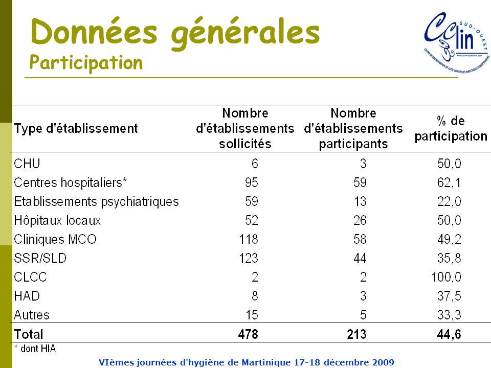 Données générales Participation VIèmes journées d hygiène de Martinique 17-18 décembre 2009