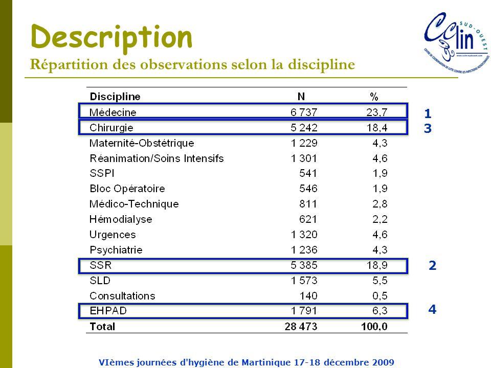 Description Répartition des observations selon la discipline 1313 2424 VIèmes journées d hygiène de Martinique 17-18 décembre 2009