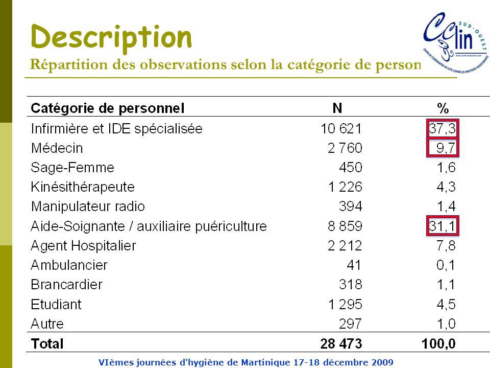 Description Répartition des observations selon la catégorie de personnel VIèmes journées d hygiène de Martinique 17-18 décembre 2009