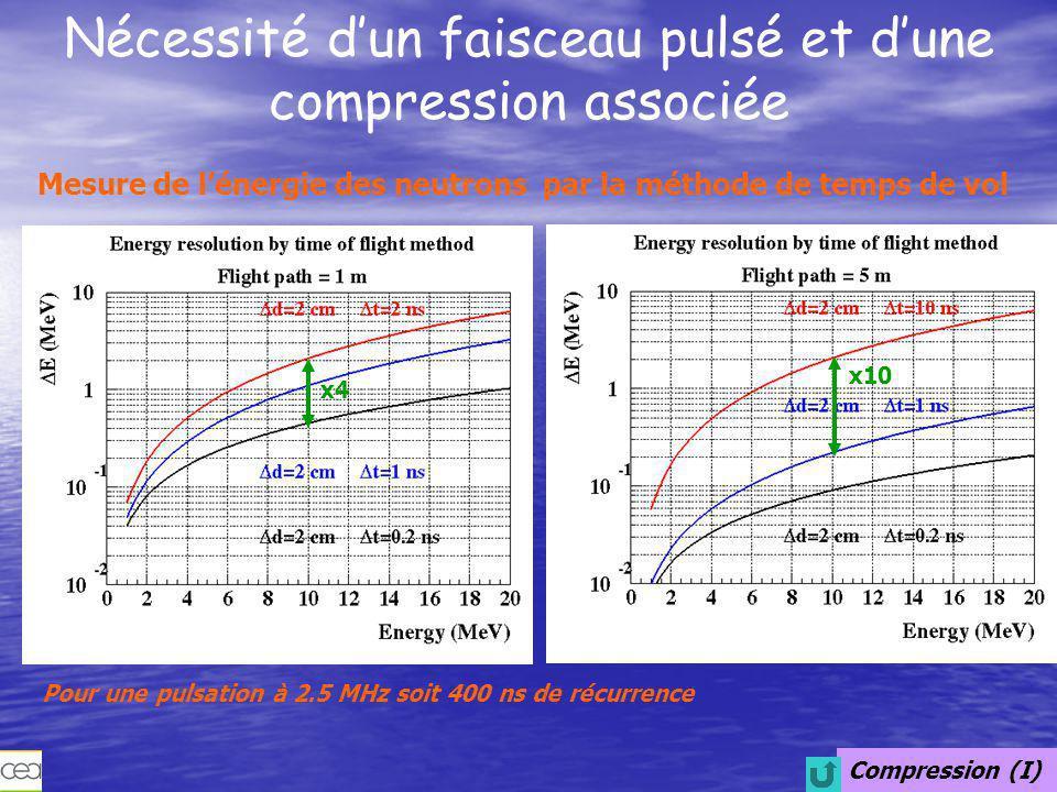 Compression (II) Création d'un faisceau pulsé de 2.5 MHz Description 2D du champ électrique: Pulsation par Lissajous TANK pulsation cavité dipôle 400 ns source J.-G.
