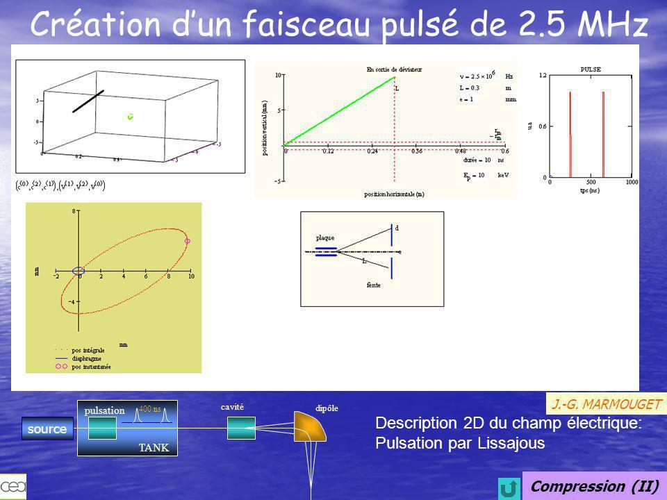 Compression (III) Regroupeur HF de VdG-4MV ligne Mobley – cavité déviatrice 20 MHz J.-G. MARMOUGET